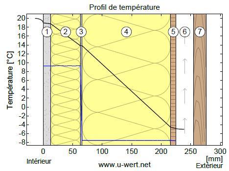 point de condensation